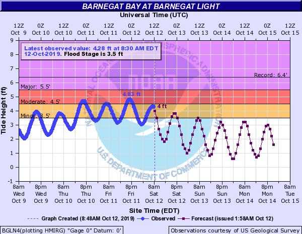 Tide chart for Bernegat Bay