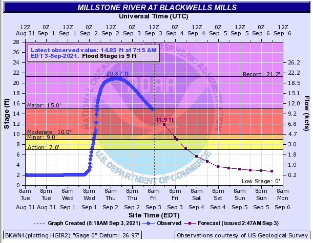 Graph showing stage height and discharge of the Millstone River at Blackwells Mills (Somerset). Stony Brook flows into the Millstone well upstream of this gage. (Figure produced by NOAA and based on USGS observations and NWS predictions).