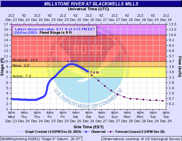 USGS stream gauge graph on the Millstone River at Blackwells Mills for December 23rd-29th