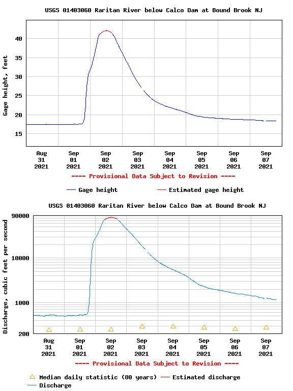 Graphs showing gage height of the Raritan River at Bound Brook from August 31st to September 7th and river discharge at the same location and time (source: USGS).