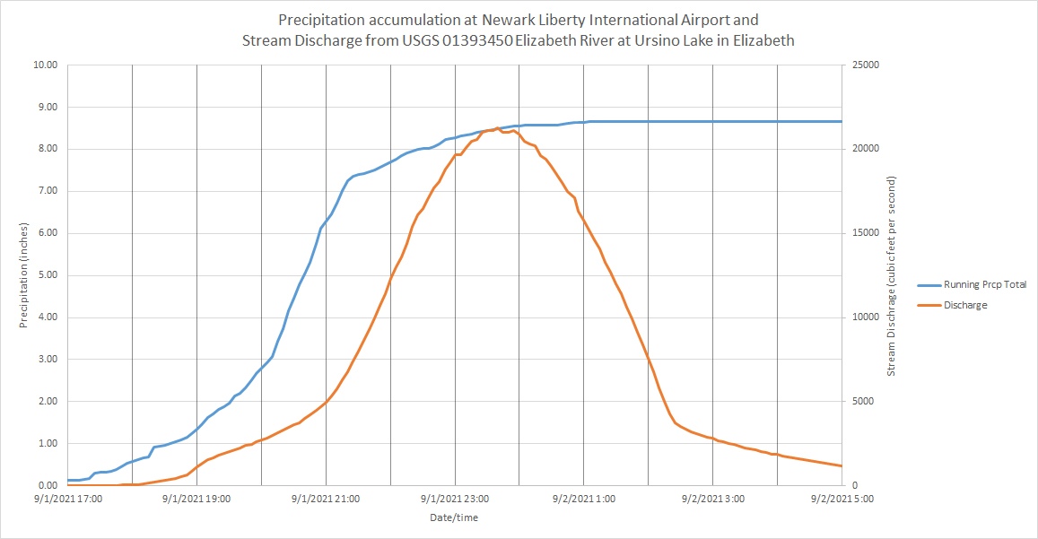 Graph showing the accumulation of rainfall at the Newark Airport NWS station from late afternoon on September 1st into early September 2nd plotted along with the discharge on the nearby Elizabeth River over the course of this interval. The two measurement locations are 2.8 miles apart in Elizabeth. The size of the drainage basin upstream from the gaging station is 16.9 square miles.
