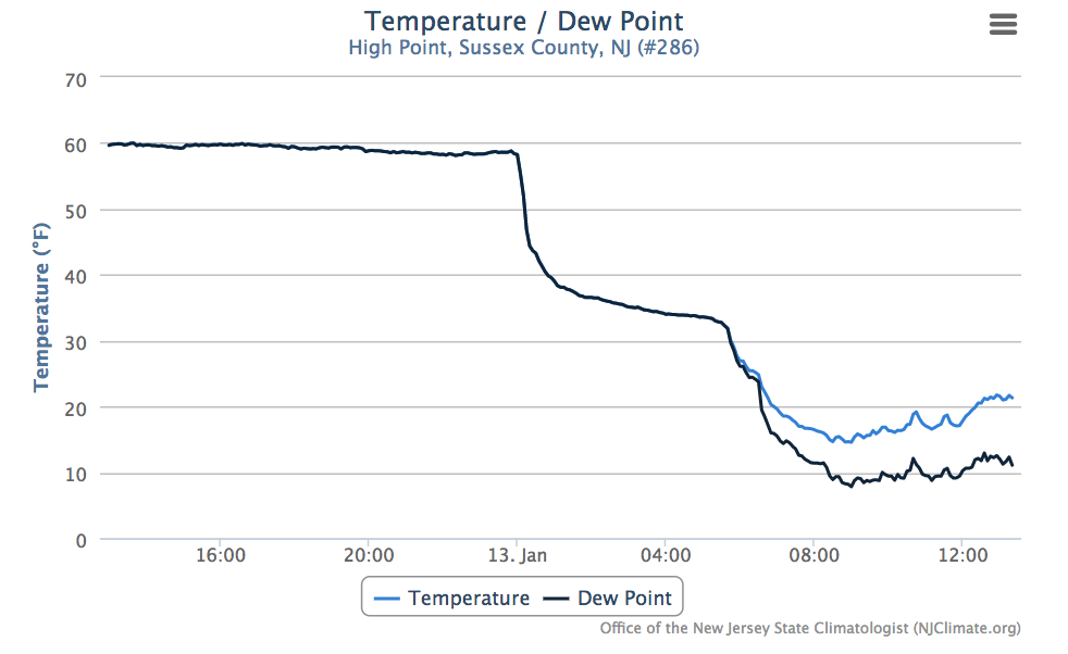 High Point temp/dewpoint time series