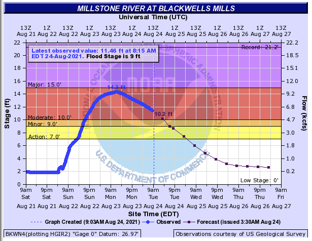 Discharge of the Millstone River at Blackwells Mills from 9 AM on August 21st to 9 AM on August 23rd