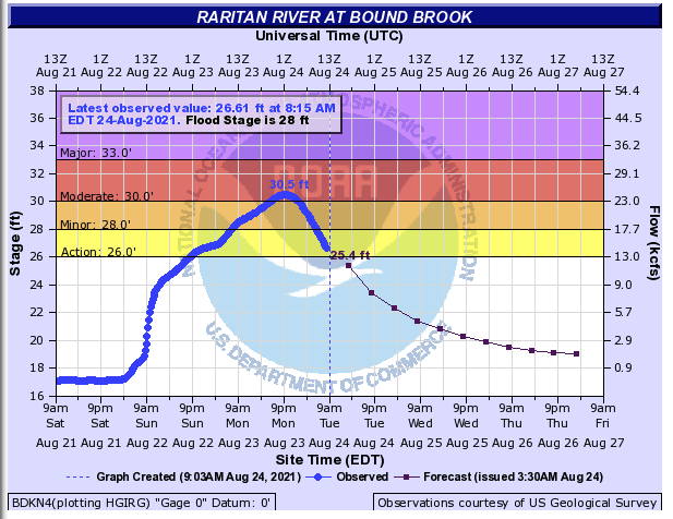Discharge of the Raritan River at Bound Brook from 9 AM on August 21st to 9 AM on August 23rd