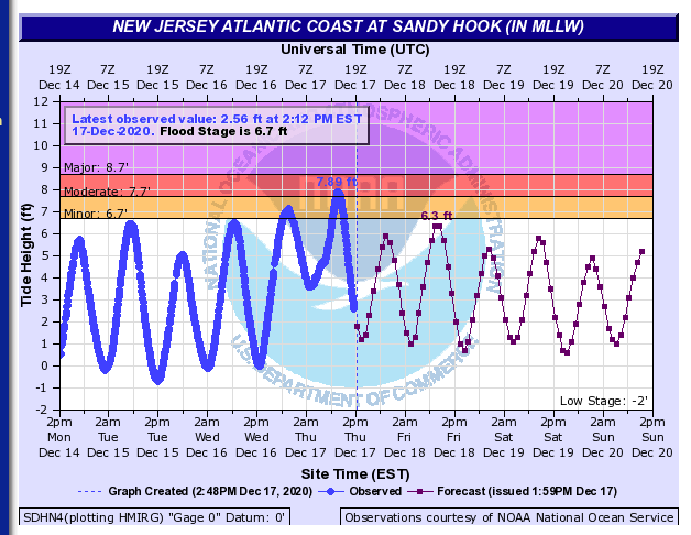 Tidal heights measured at Sandy Hook on December 14th-20th