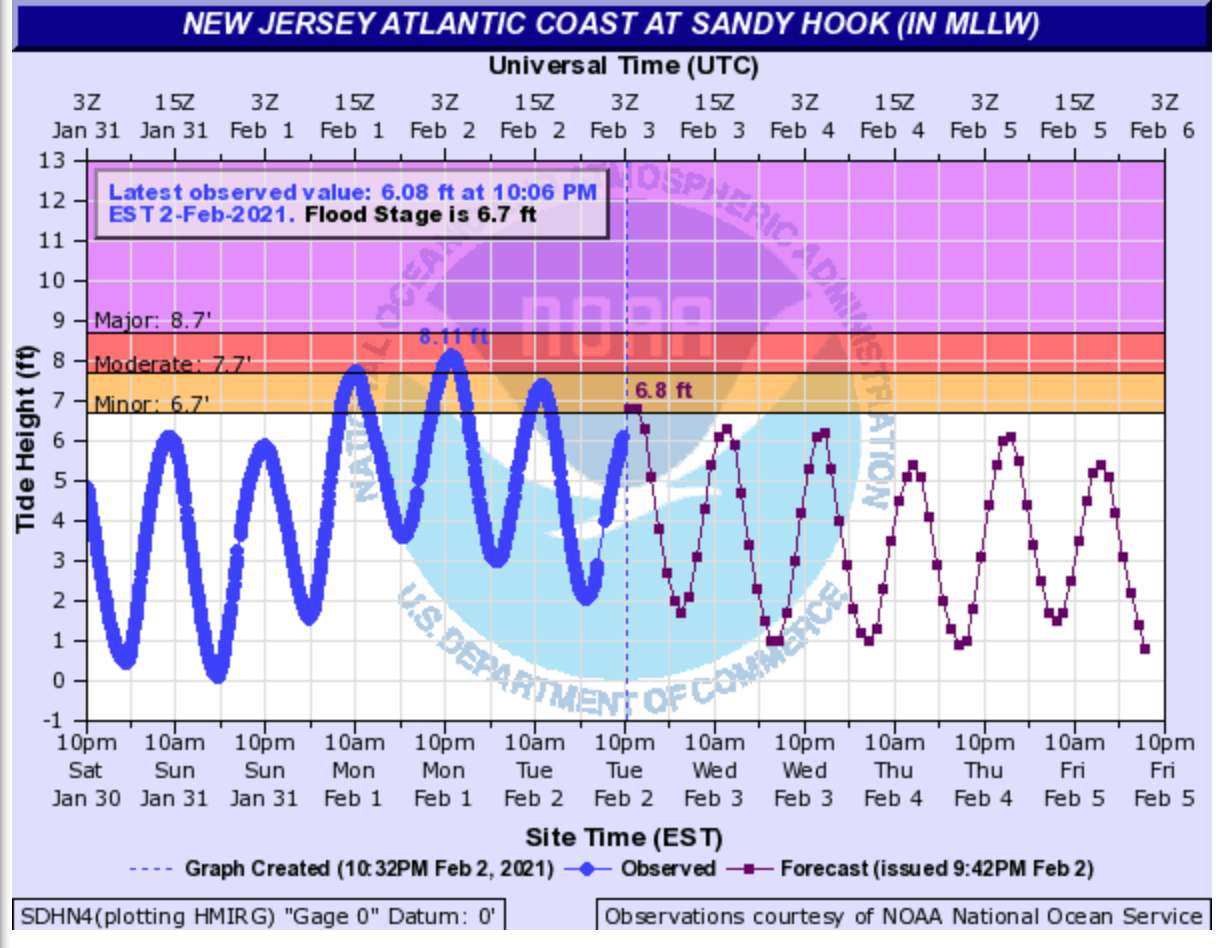 Tidal heights measured and projected at Sandy Hook on January 30th-February 5th