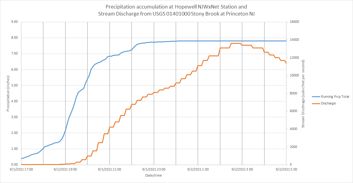Graph showing the accumulation of rainfall at the Hopewell Township NJWxNet station from late afternoon on September 1st into early September 2nd plotted along with the discharge on the Stony Brook in Princeton (Mercer) over the course of this interval. The two measurement locations are 5.0 miles apart. The size of the drainage basin upstream from the gaging station is 44 square miles.
