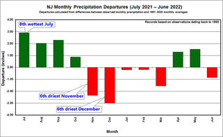 12-month Precip Trend