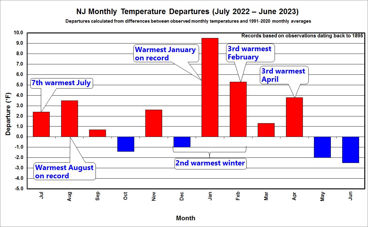 12 Month Temperature Trend
