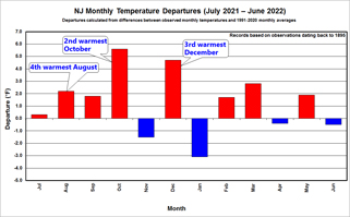 12-month Temperature Trend